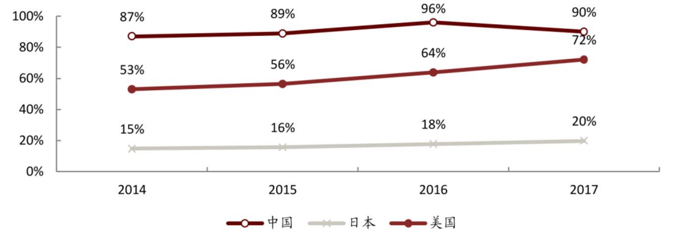 (中国、美国及日本音乐市场数字渠道收入占比)