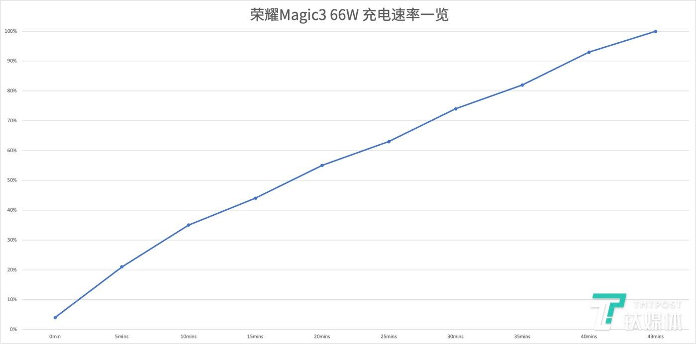 荣耀Magic3 Pro充电曲线一览