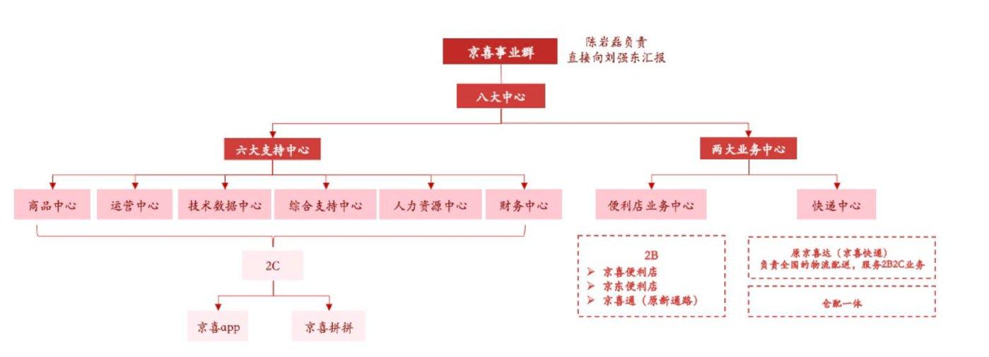 图:京喜总部组织架构(来源::京东官网,京东投资者开放日资料)