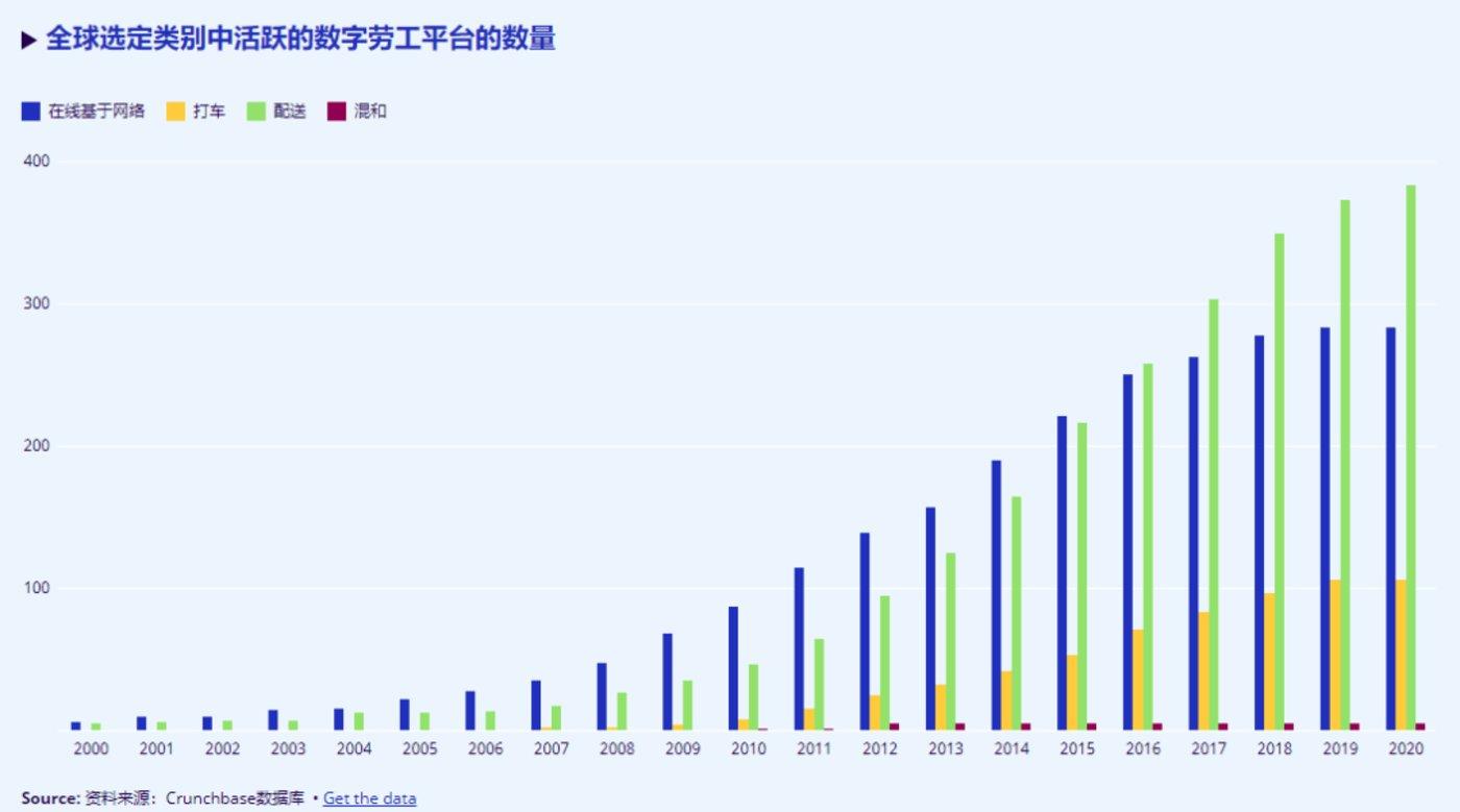 活跃数字劳工平台数量图源:国际劳工组织