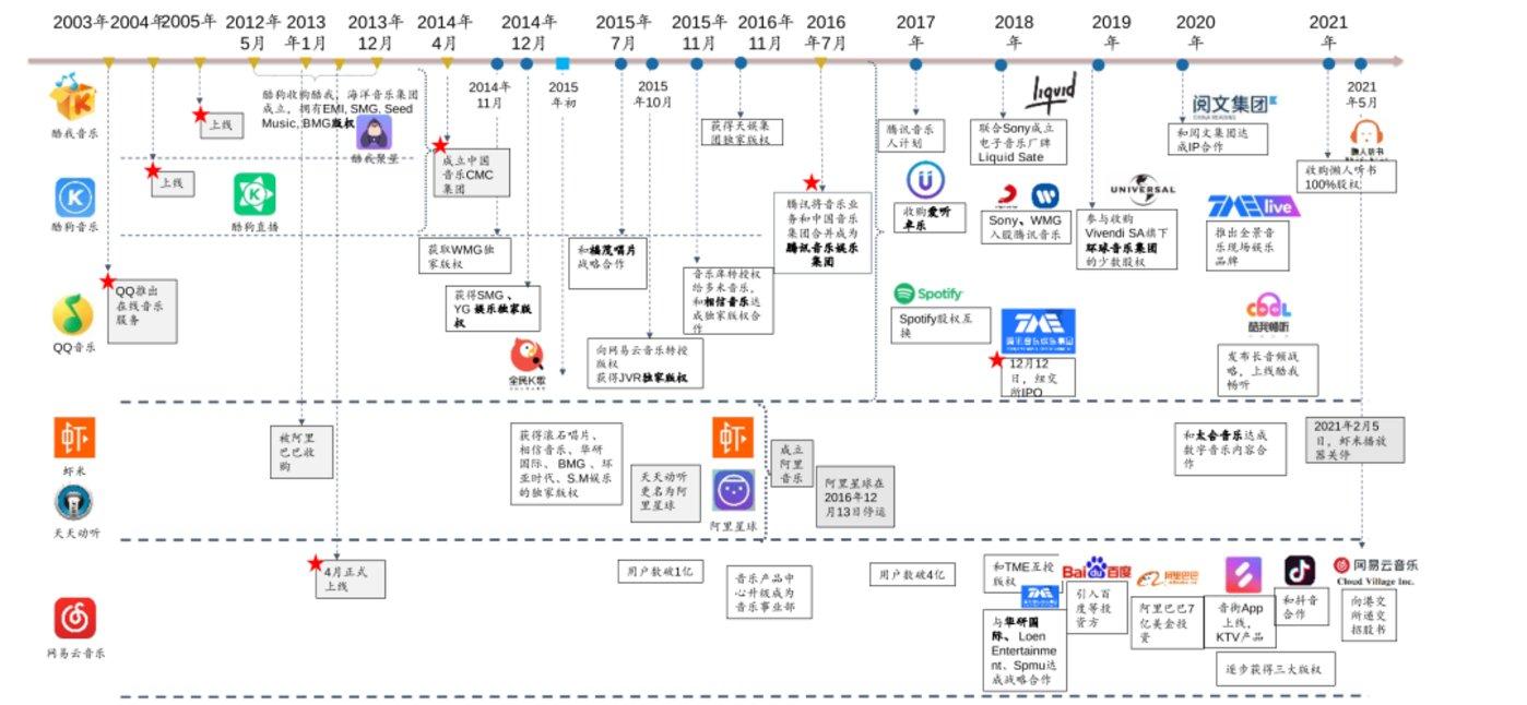 (国内在线音乐平台发展史,广发证券)