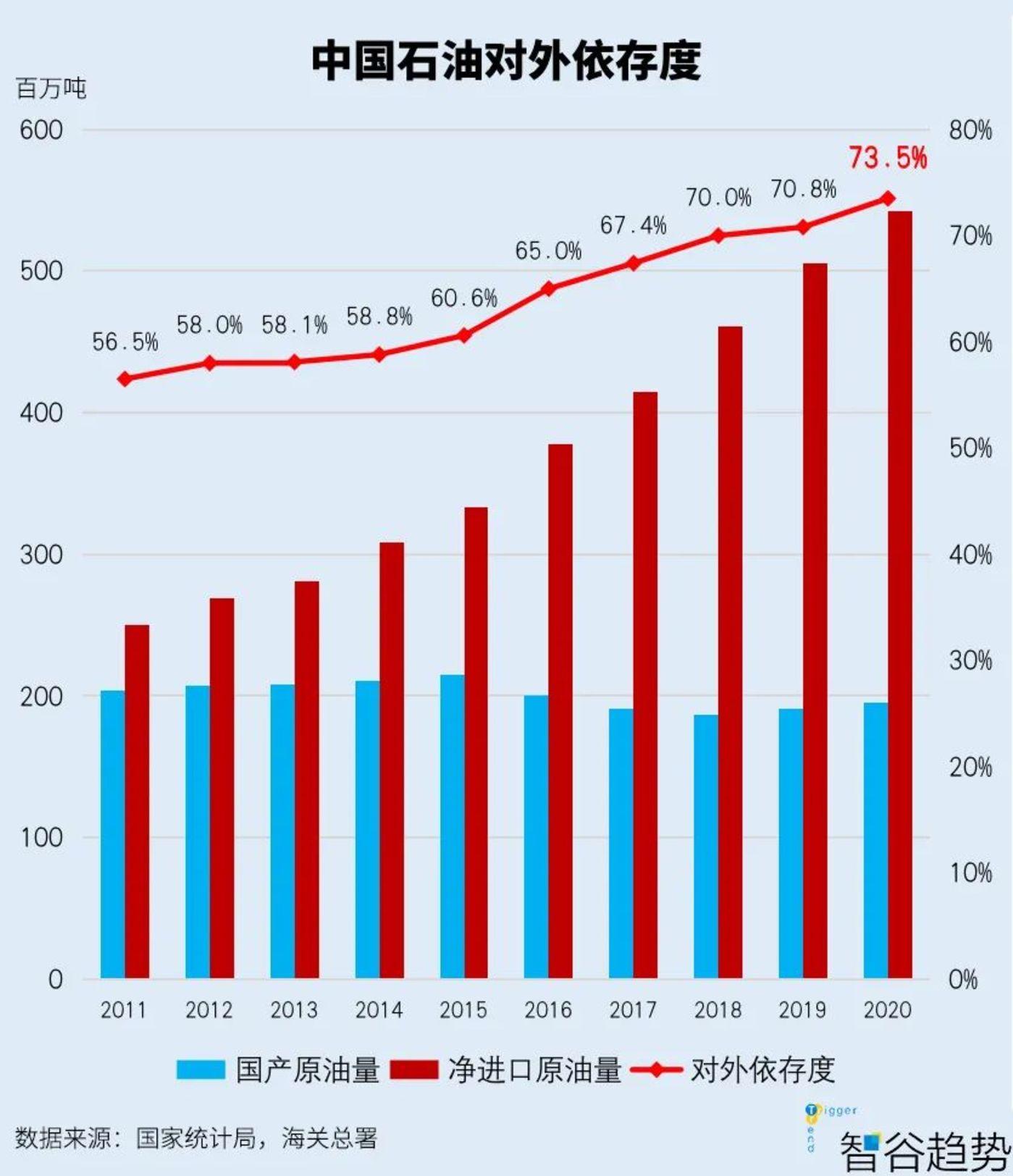中国石油对外依存度