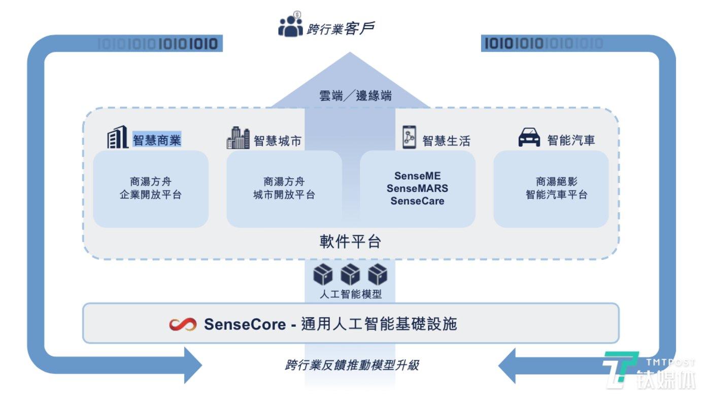商汤通过软件平台快速部署及商业化人工智能模型的流程图