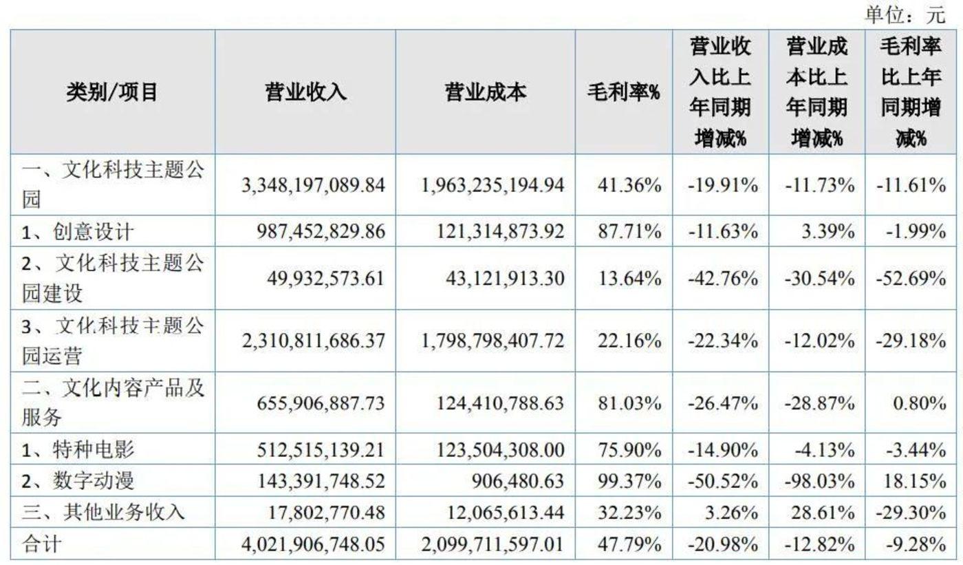 图源:华强方特2020年财报