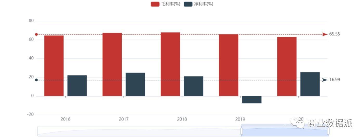 (汤臣倍健毛利率/净利率 图源:亿牛网)