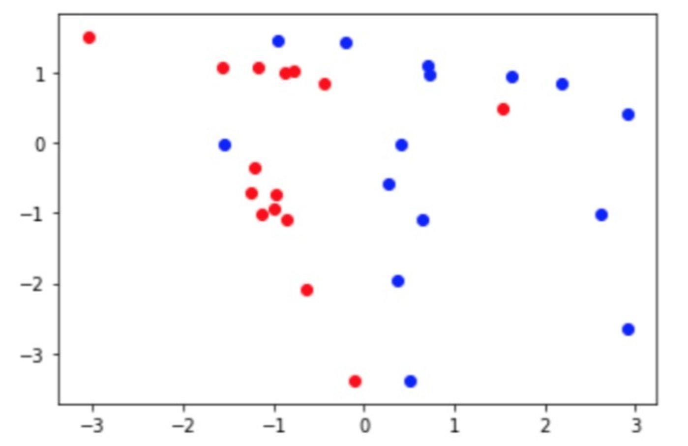 注意红点和蓝点的颜色有所区别