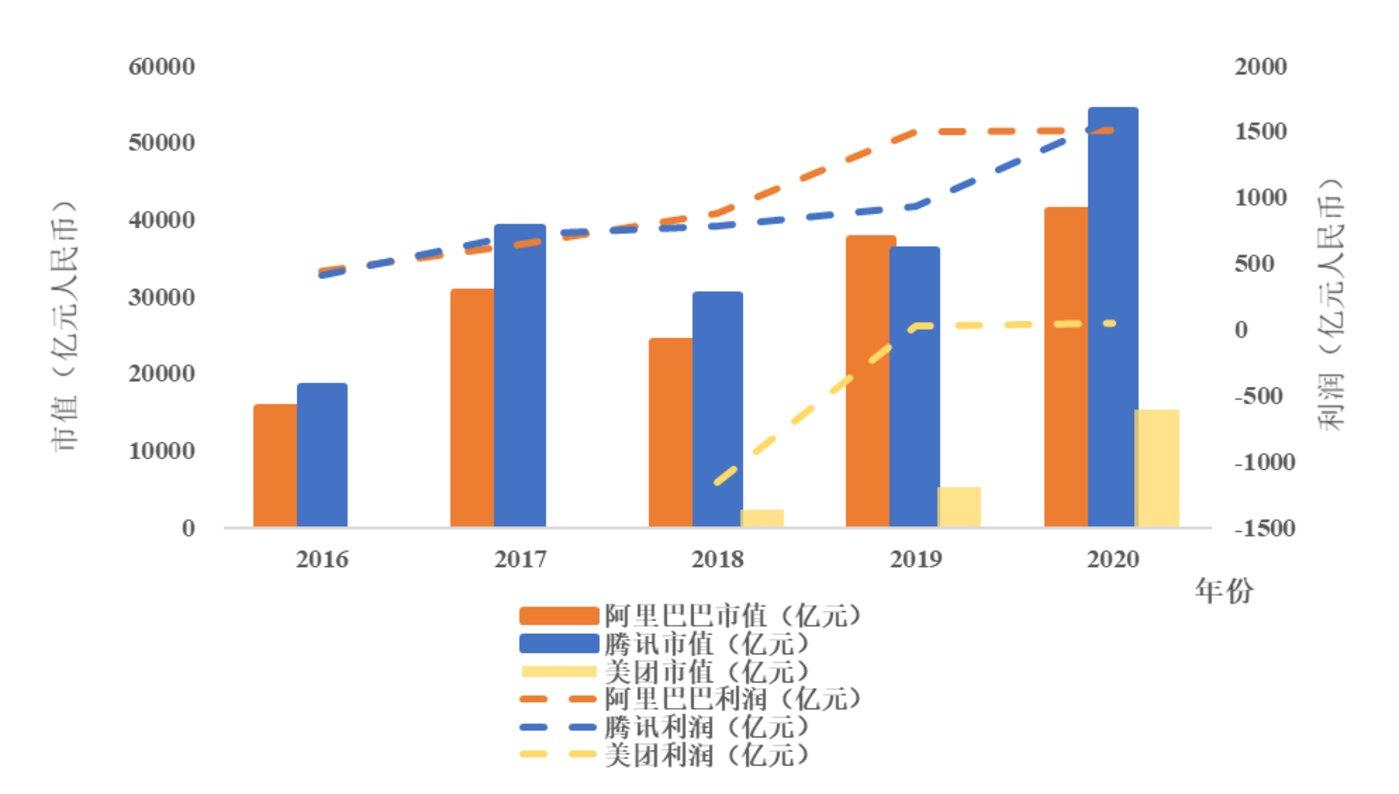 图1:互联网一线大厂市值&利润