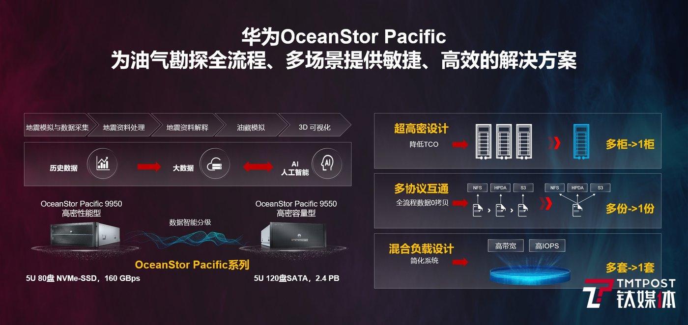 OceanStor Pacific存储助力油气勘探