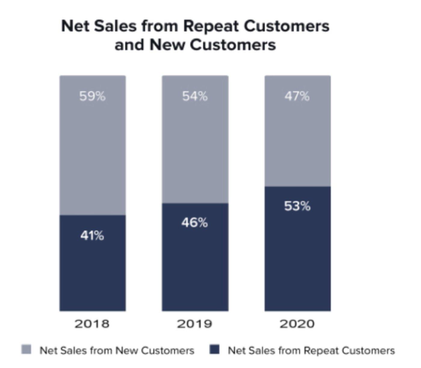 浅蓝色为新客销售占比,深蓝色为老客销售占比,2020年老客销售占比首次超过新客