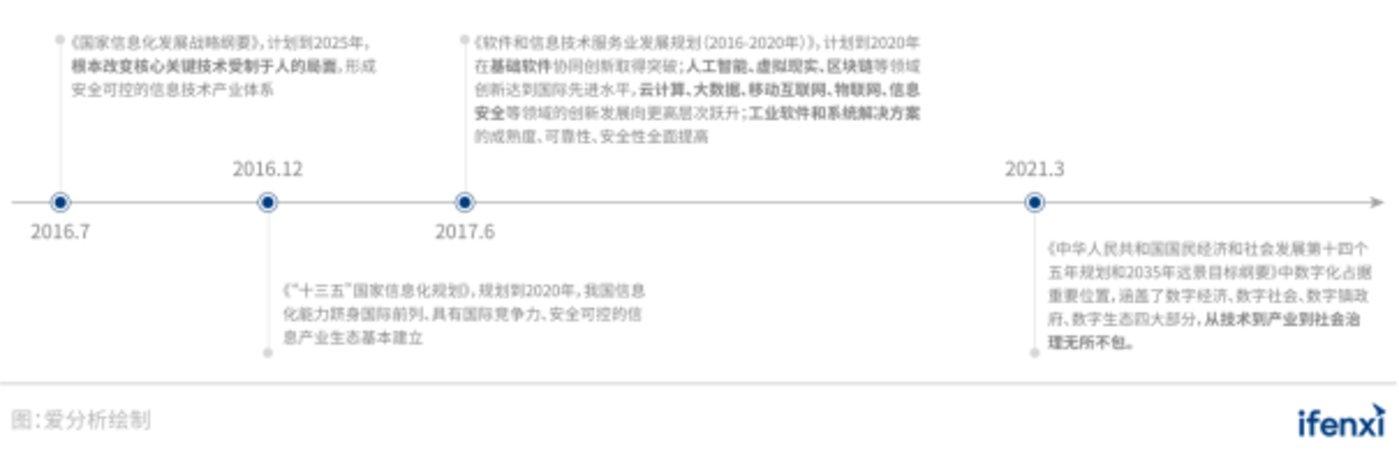 图 27:中国信创产业相关政策