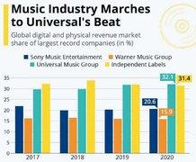 2020年全球近三分之一的唱片销售额和音乐流媒体收入来自环球音乐集团