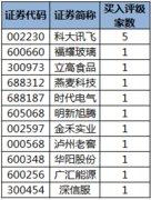 18股获机构买入型评级,科大讯飞关注度最高