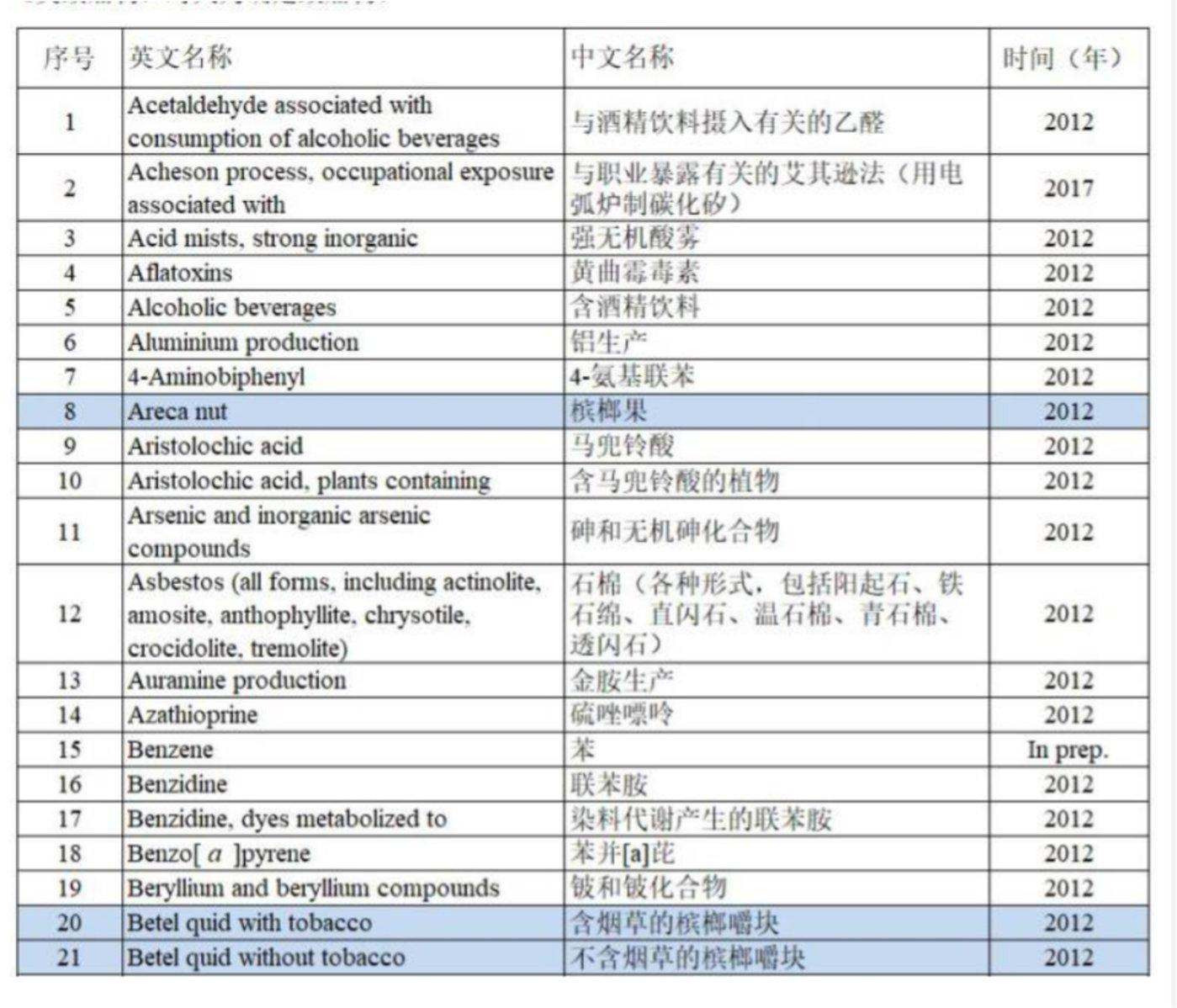 1类致癌物清单,来源:三联生活周刊