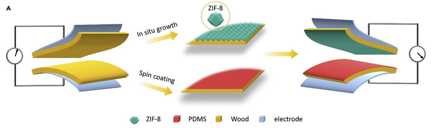 图|用ZIF-8@wood和PDMS@wood制作的FW-TENG的原理图(来源:该论文)