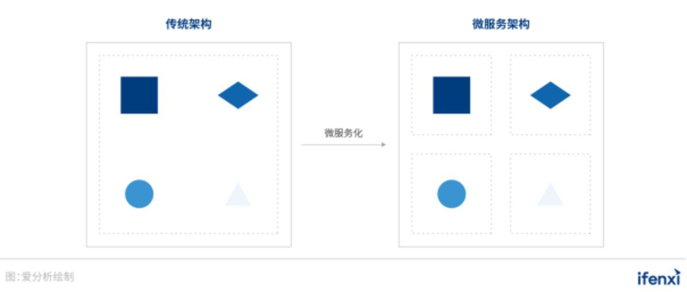 图 20:传统架构与微服务架构示意图