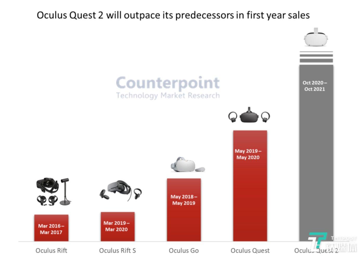 Oculus 硬件销量,Quest 2才达到新高