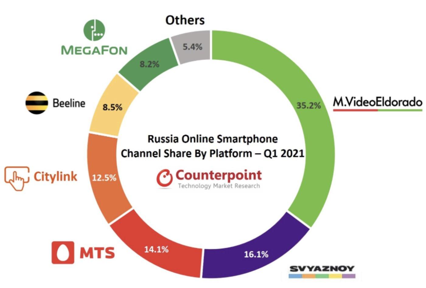 俄罗斯电信运营商在网售智能手机渠道份额/来源:Counterpoint