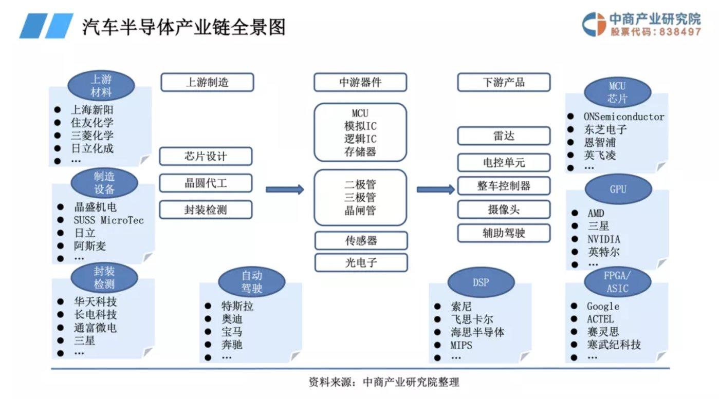 复杂的汽车半导体产业链 数据来源:中商产业研究院