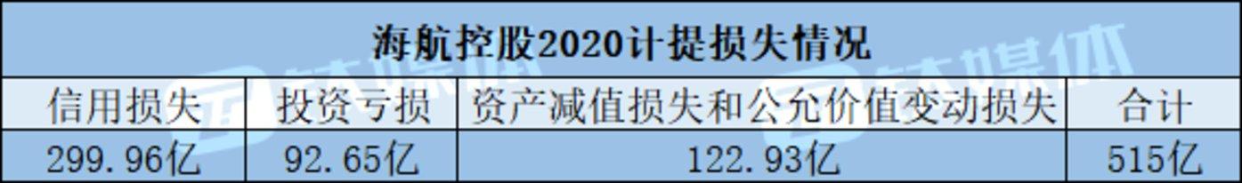 数据来源:海航控股2020年度报告(钛媒体App整理)