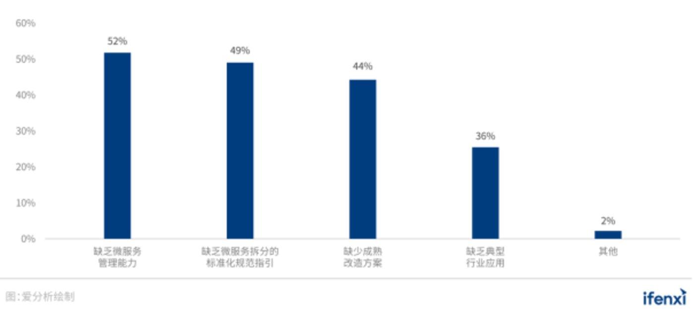 图 21:企业使用微服务的挑战