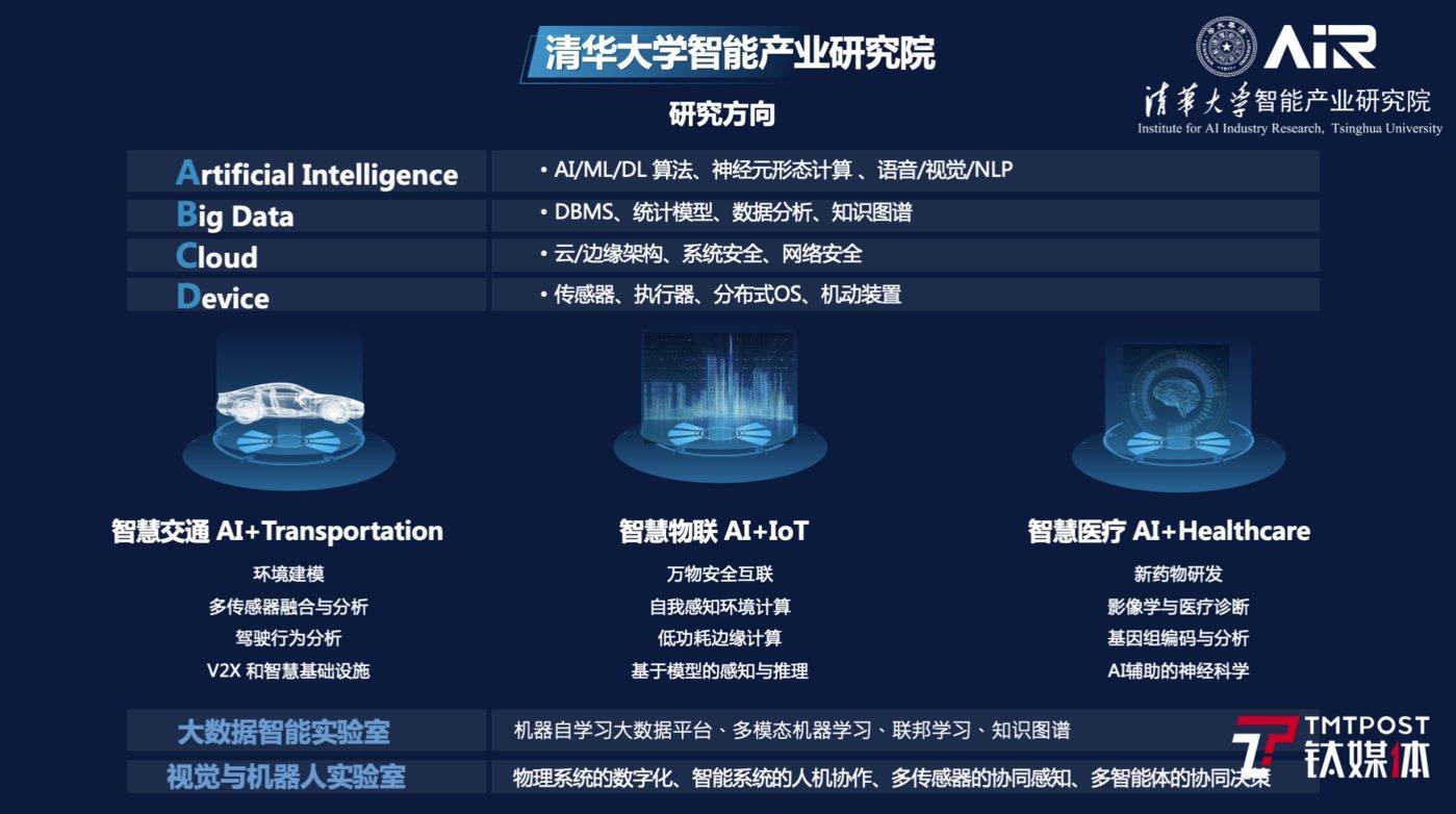 清华大学智能产业研究院的核心研究方向(来源:清华大学AIR官网)