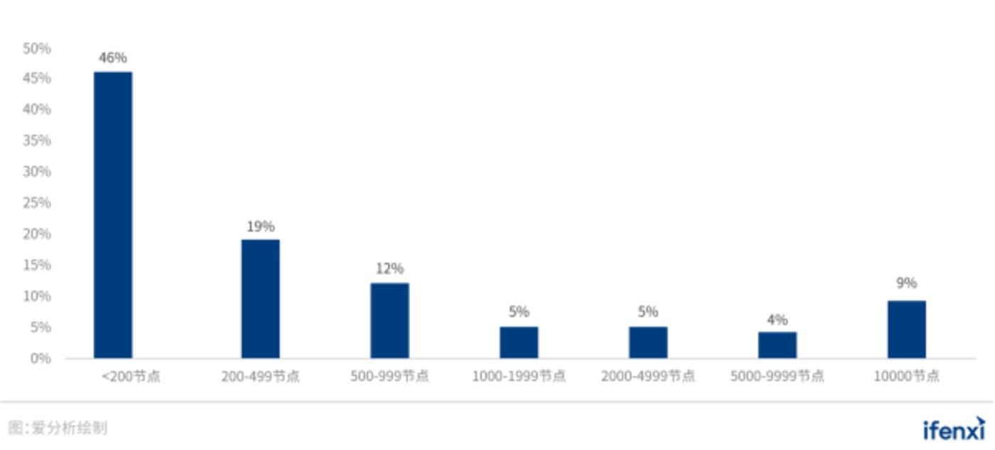 图 26:用户生产环境容器集群规模情况
