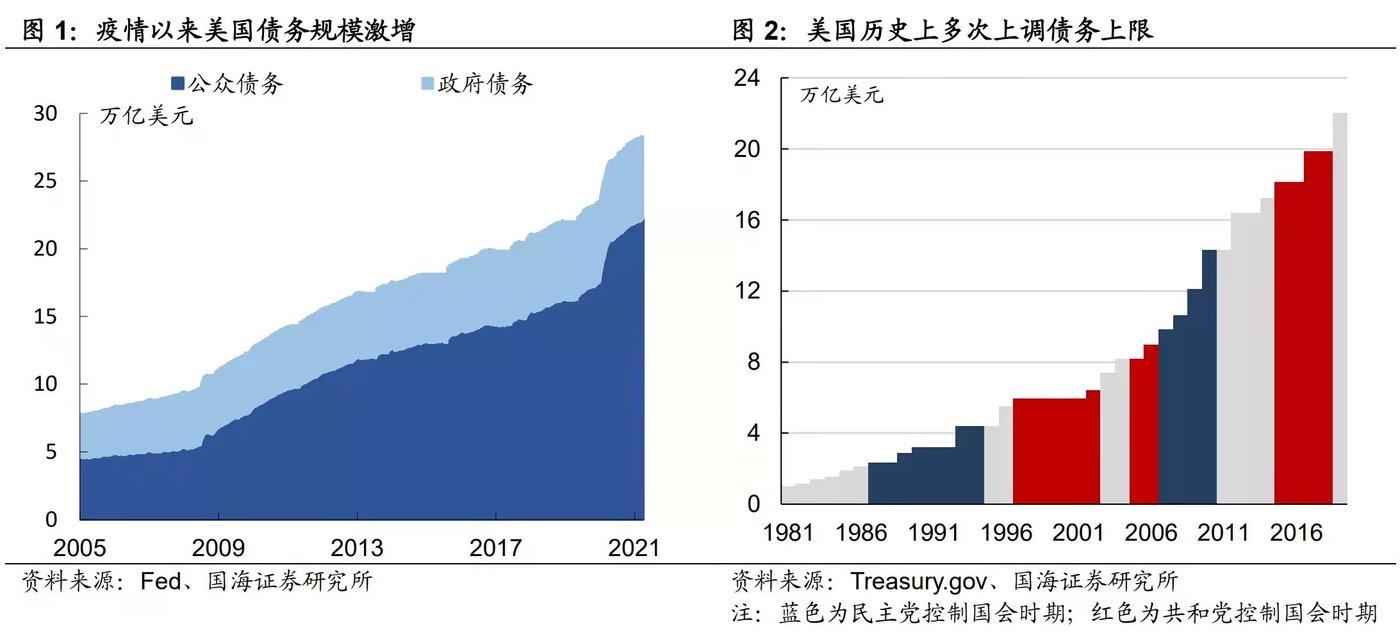 来源:国海证券研究所