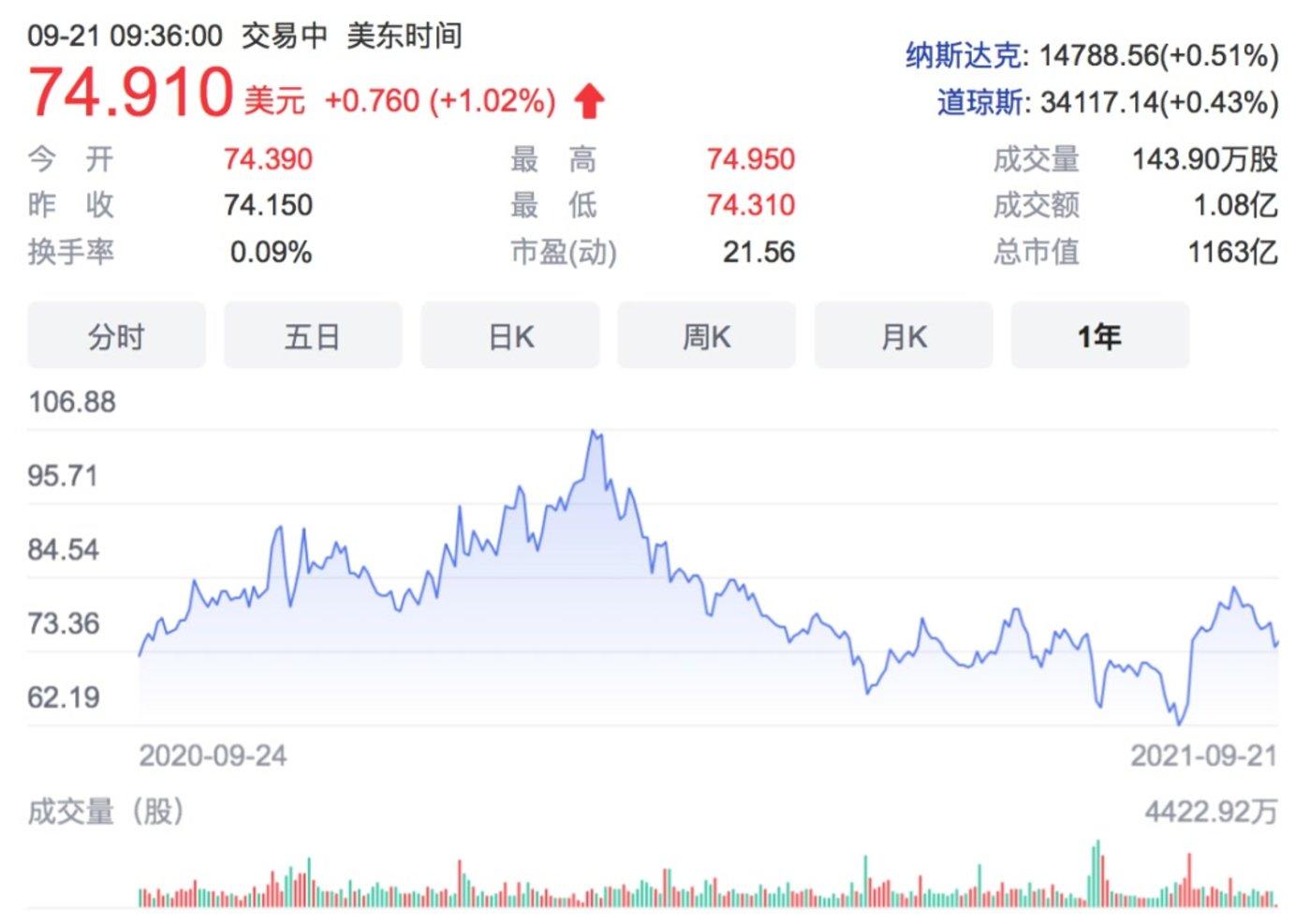 ▲图:近一年来京东股价走势