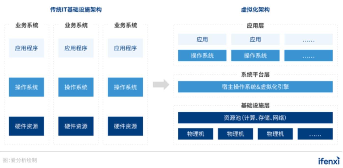 图 3:传统IT基础设施架构与虚拟化化架构示意图