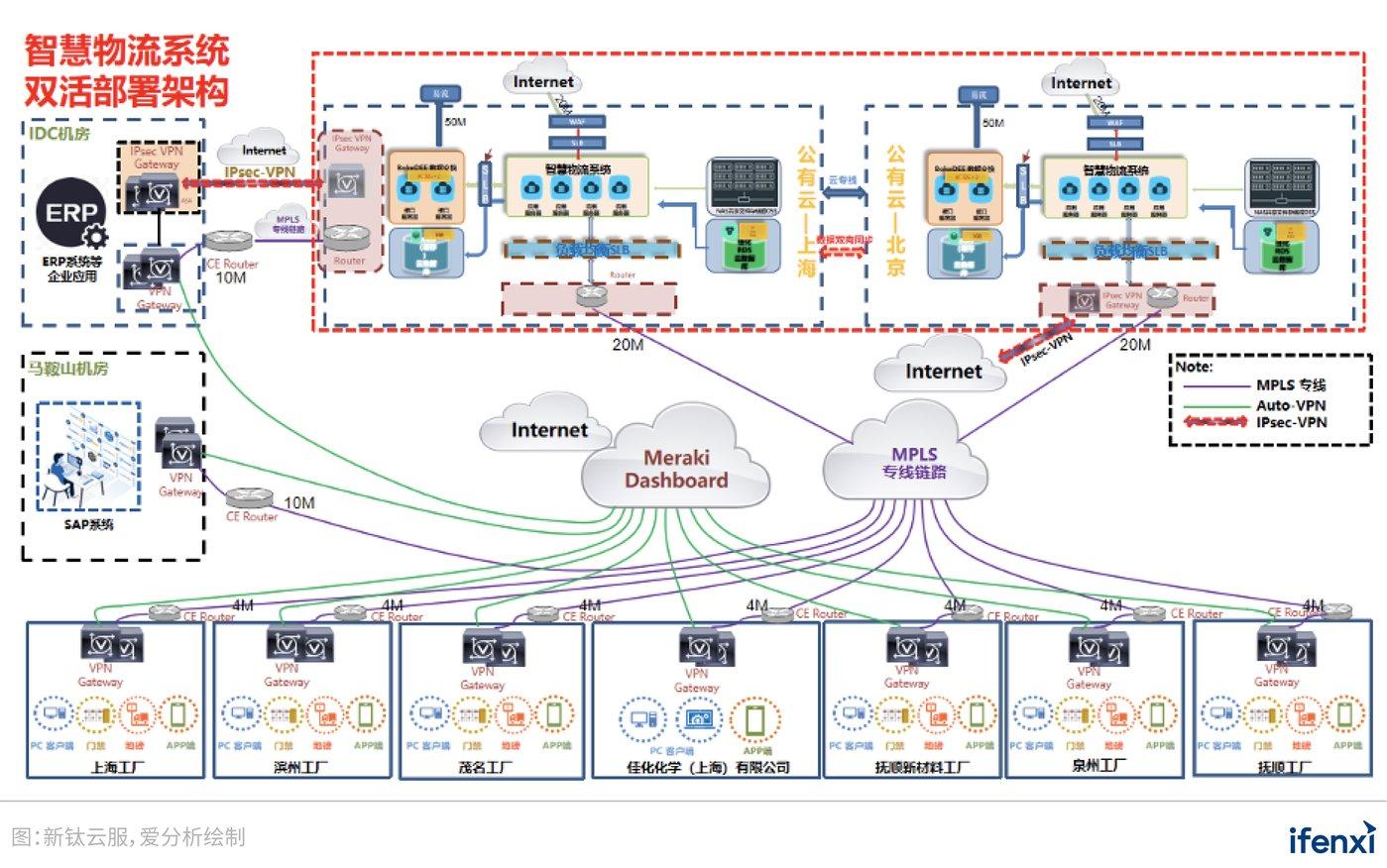 图 13:北京-上海双节点、双活部署架构下的智慧物流系统