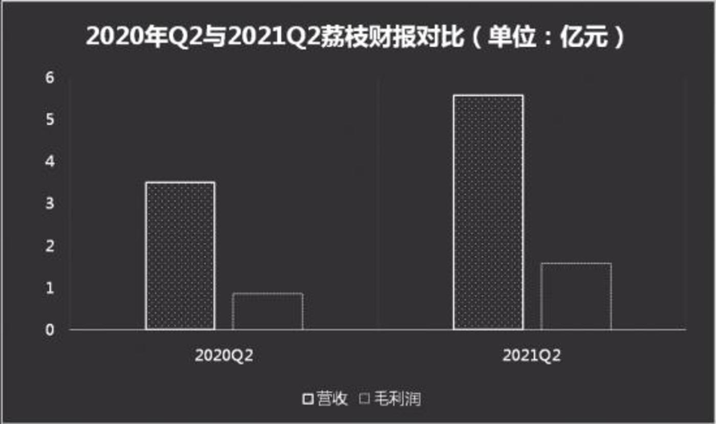 (数据来源:荔枝财报,制图:螳螂财经)