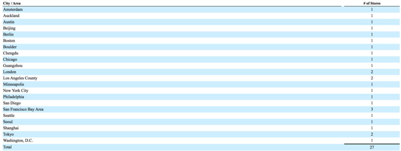 Allbirds全球27家门店分布,数据来源:allbirds招股书