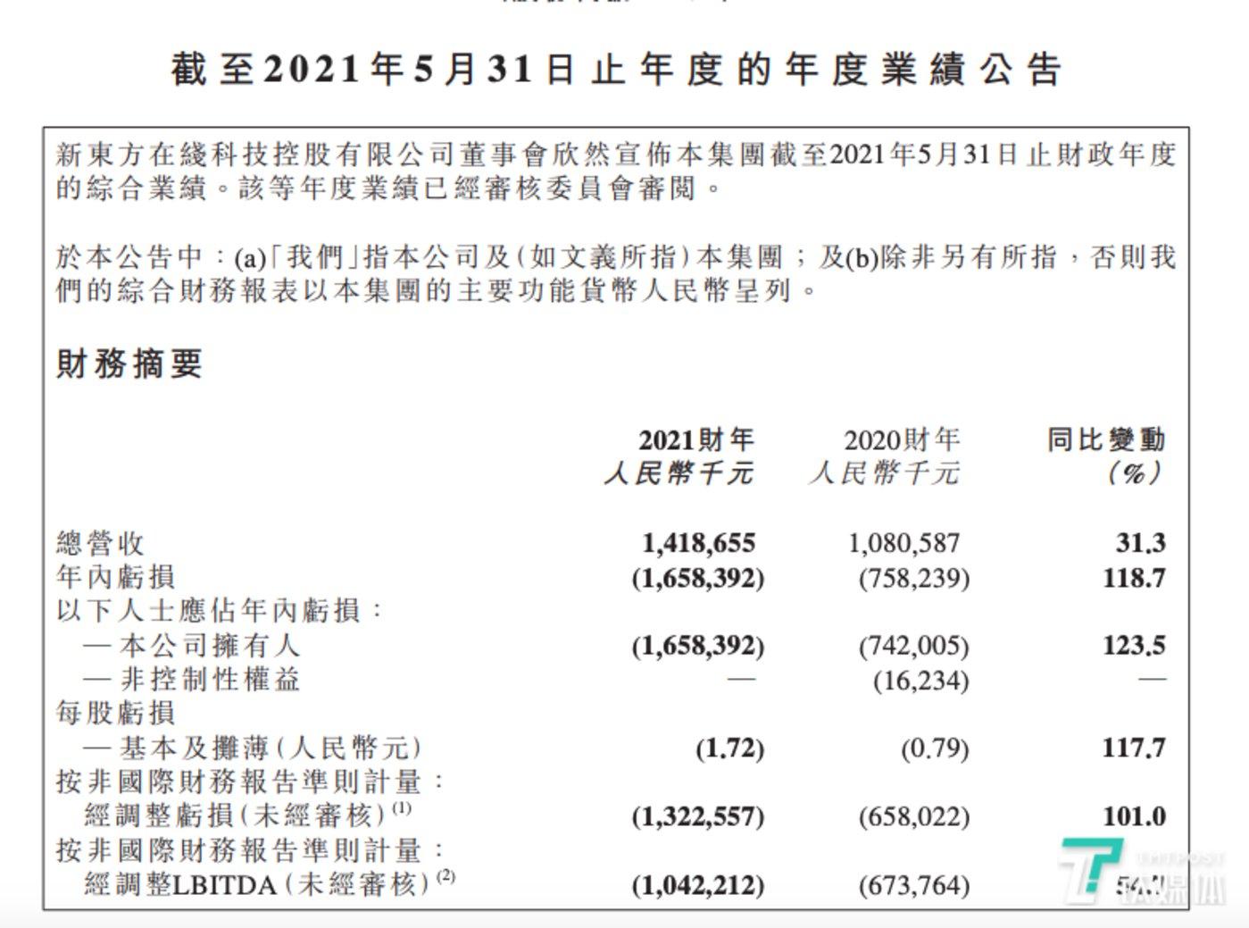 新东方在线2021财年业绩状况