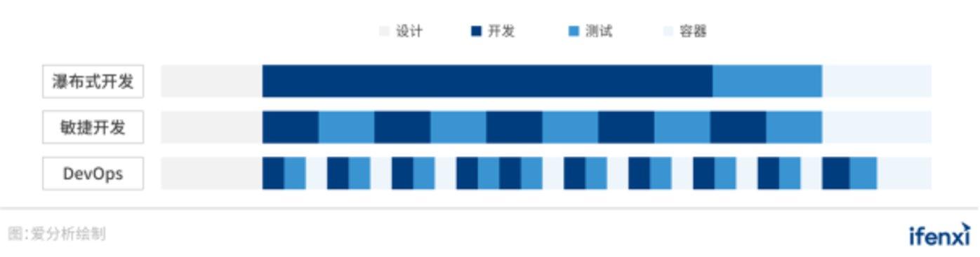 图 22:DevOps与传统瀑布开发、敏捷开发周期对比