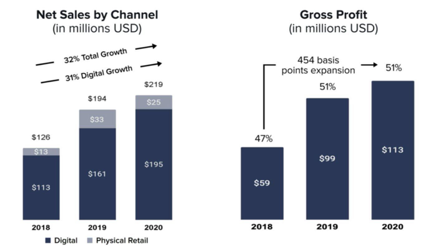 Allbirds线上、线下渠道销售额增长情况(左),毛利润情况(右)