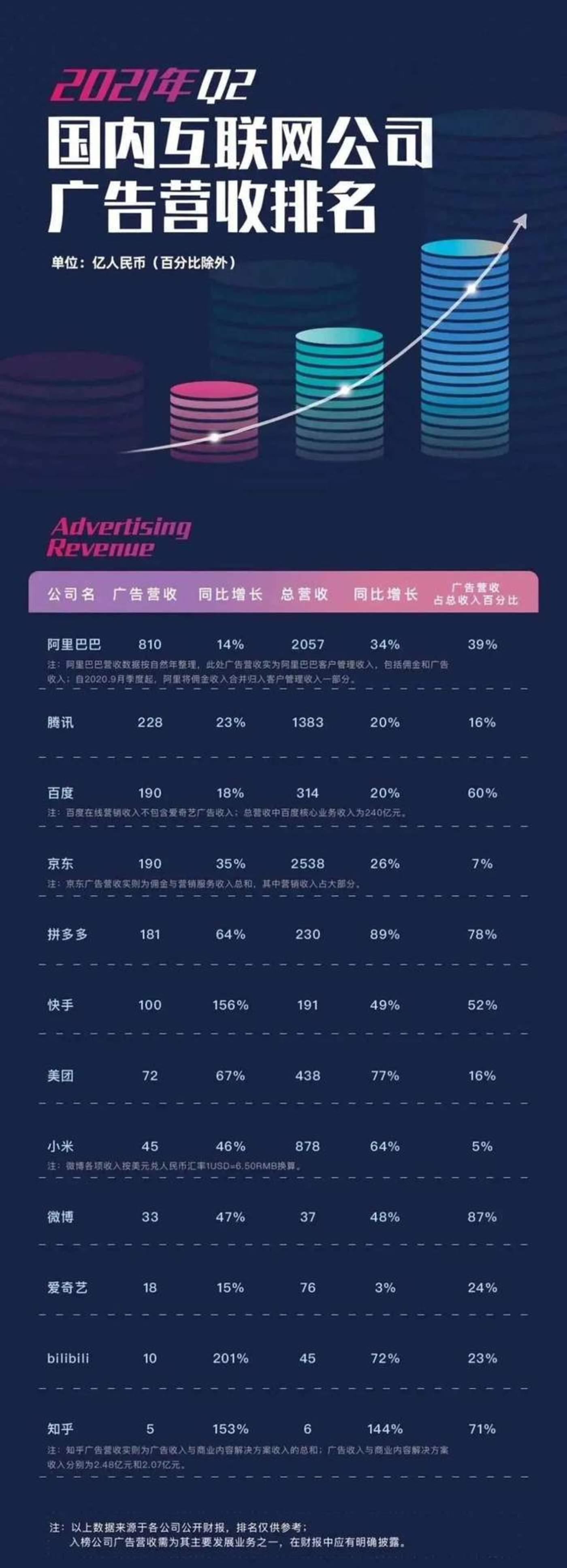 ▲TopMarketing统计的2021Q2国内互联网公司广告营收Top12