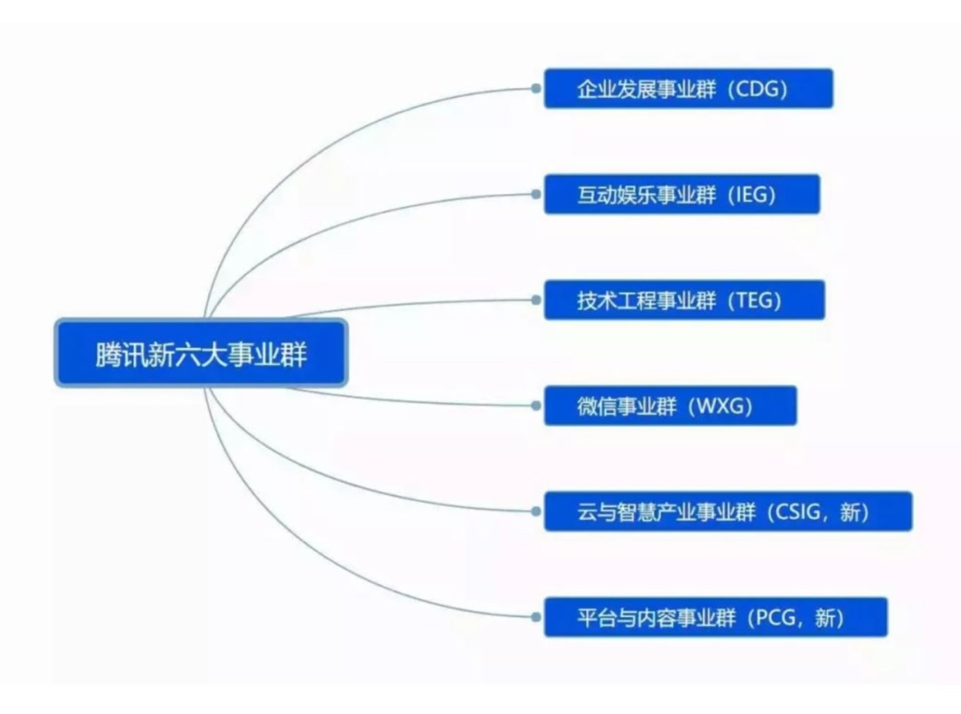 ▲图:变革后的六大事业群