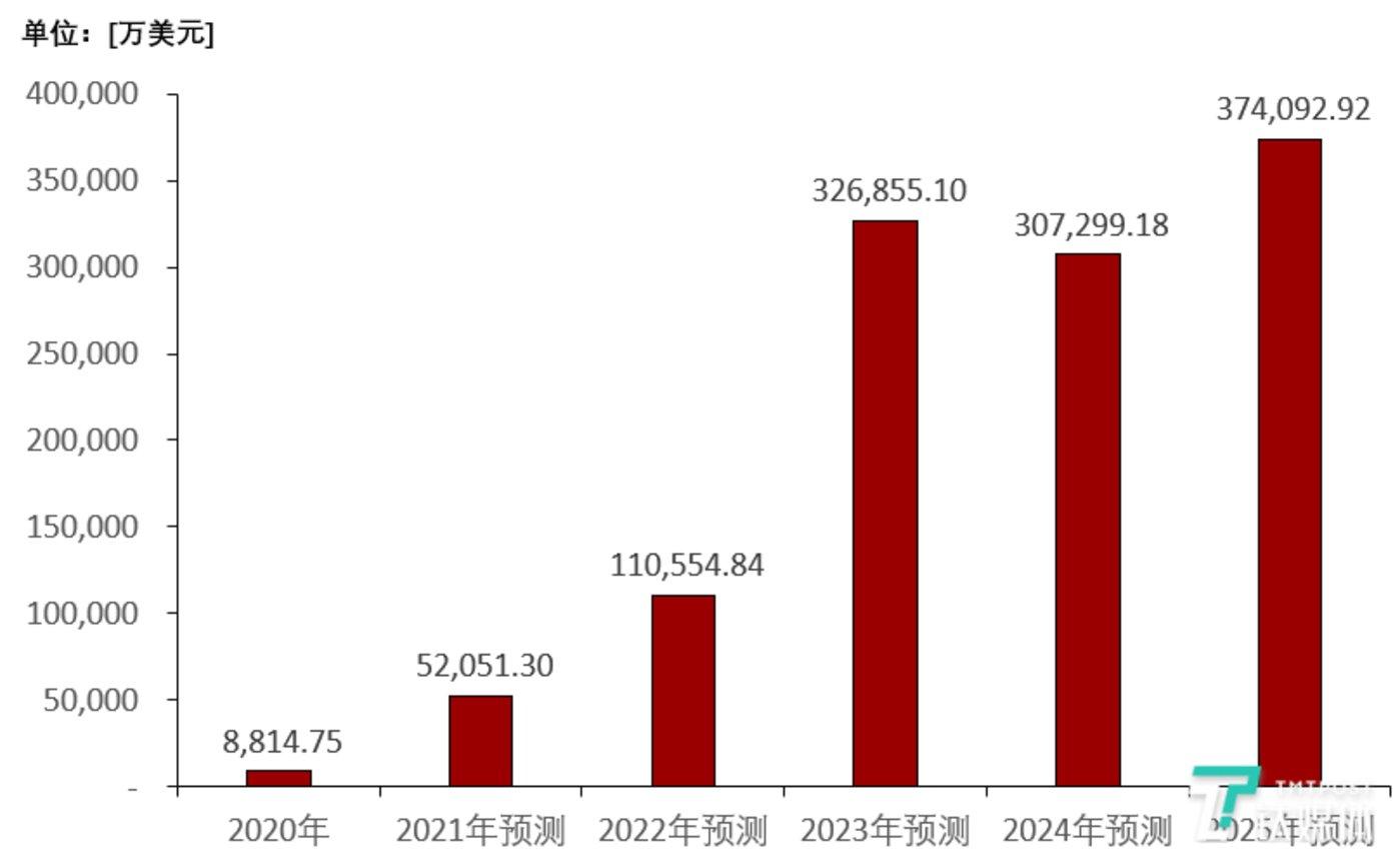 中国DPU市场规模,2020-2025年预测,来源:头豹研究院