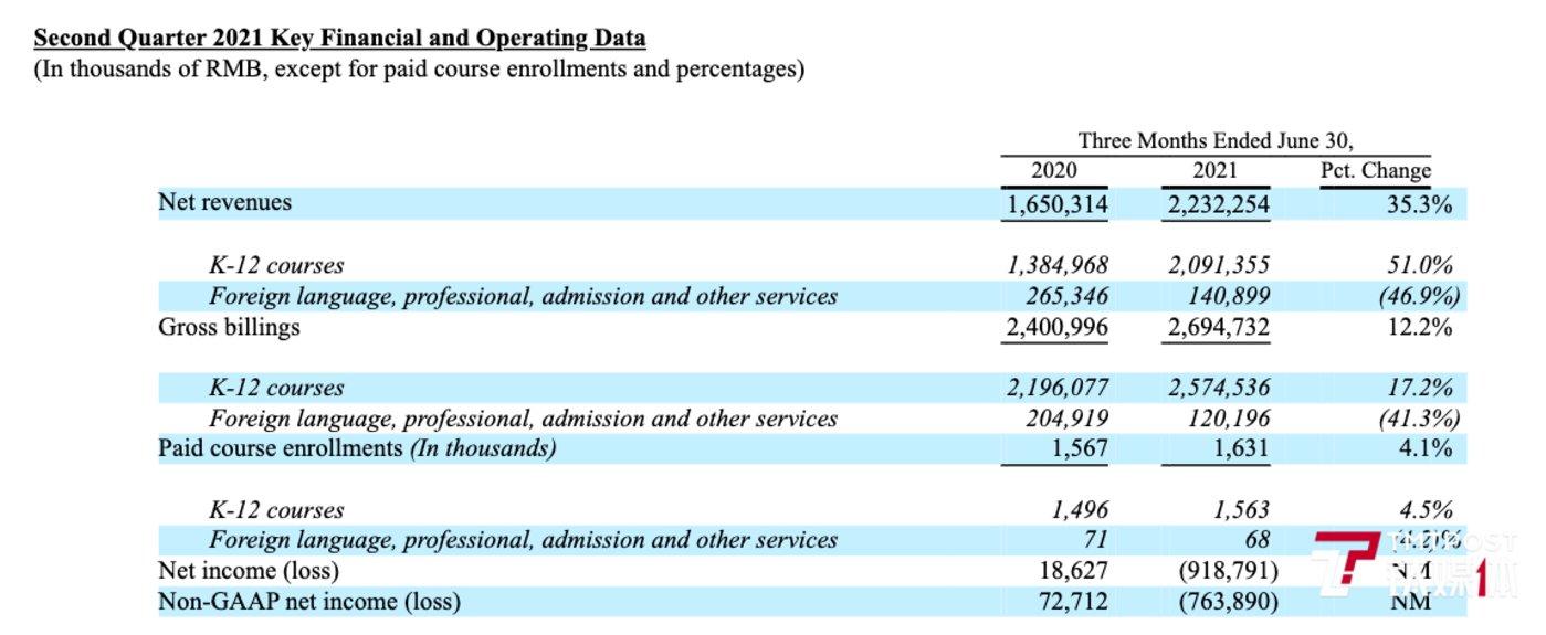 二季度高途核心运营和财务数据