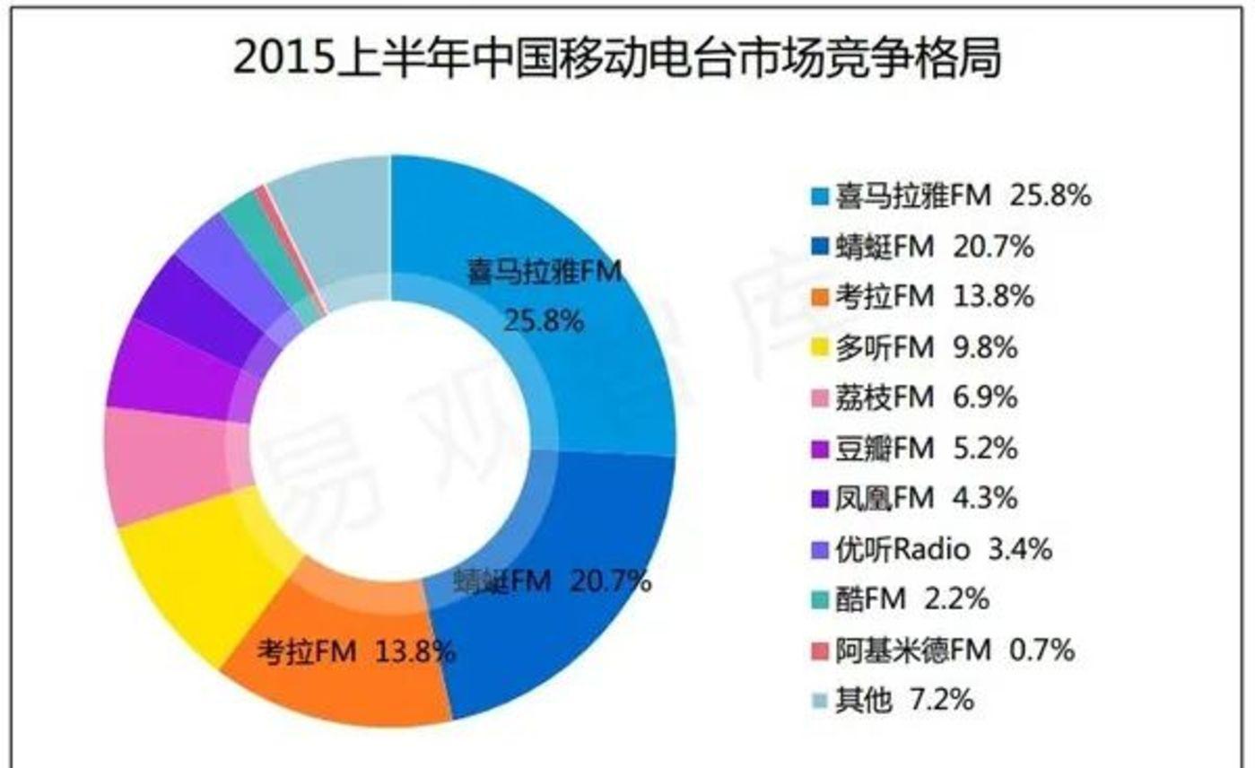 (2015年上半年中国移动电台用户市场表现)
