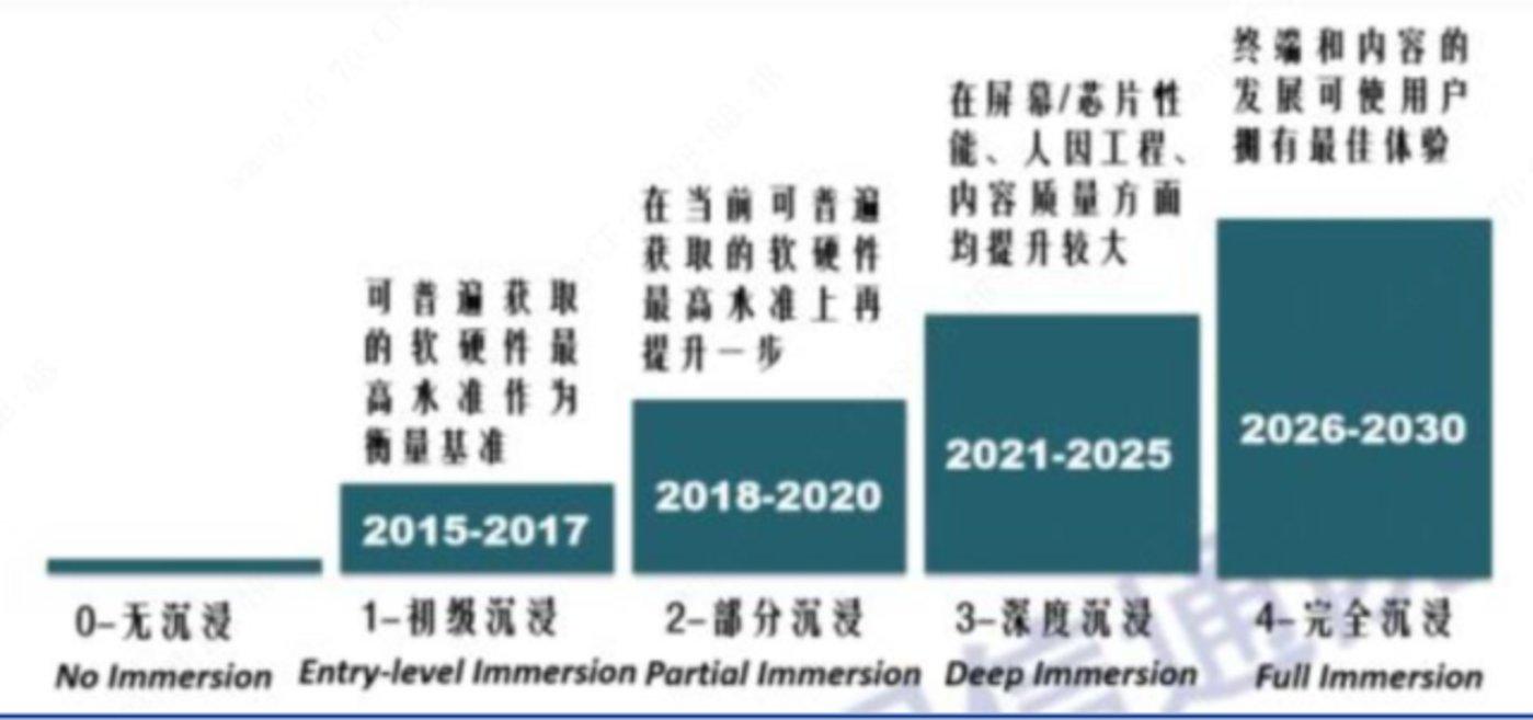 资料来源:中国信通院《虚拟(增强)现实白皮书》