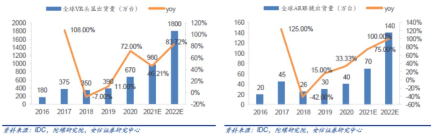 图5:2019-2024E全球VR/AR市场规模预测(亿元)