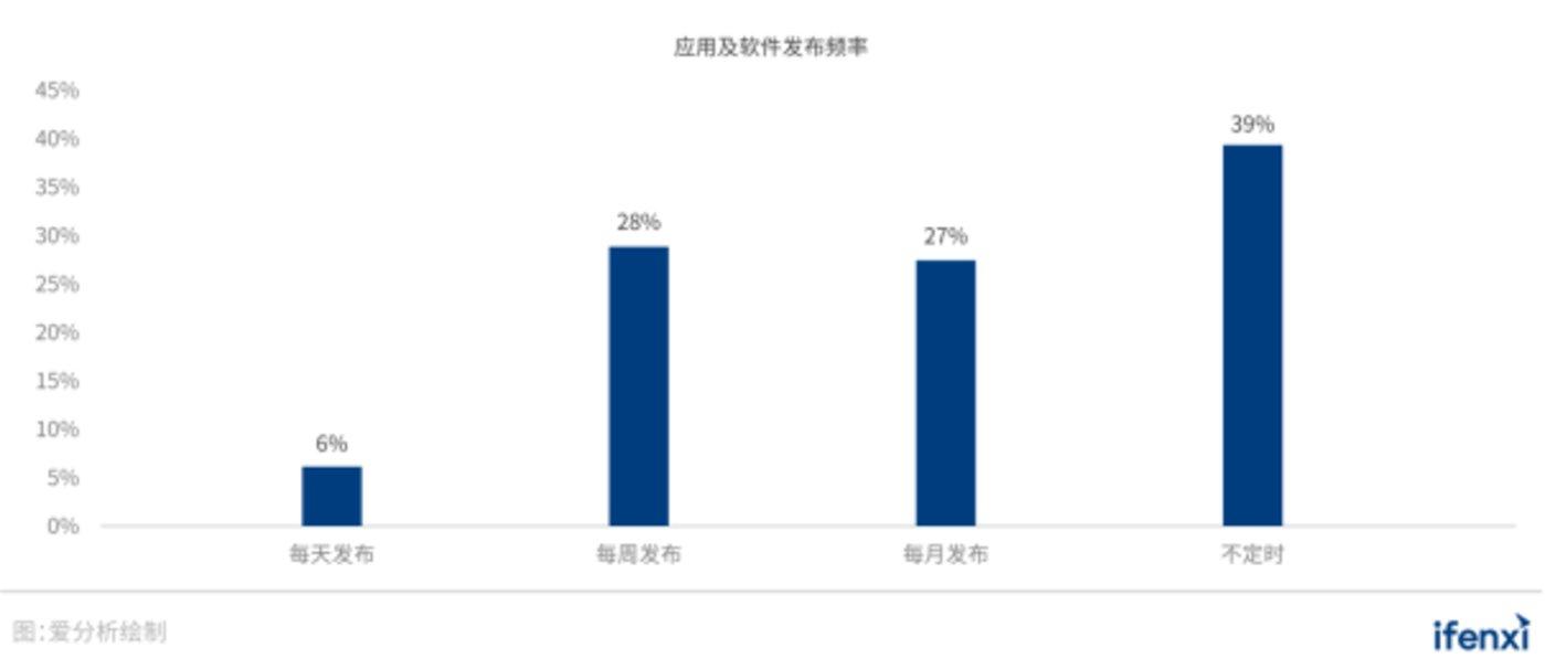 图 15:应用及软件发布频率数据来源:云原生产业联盟《中国云原生用户调查报告(2020)》