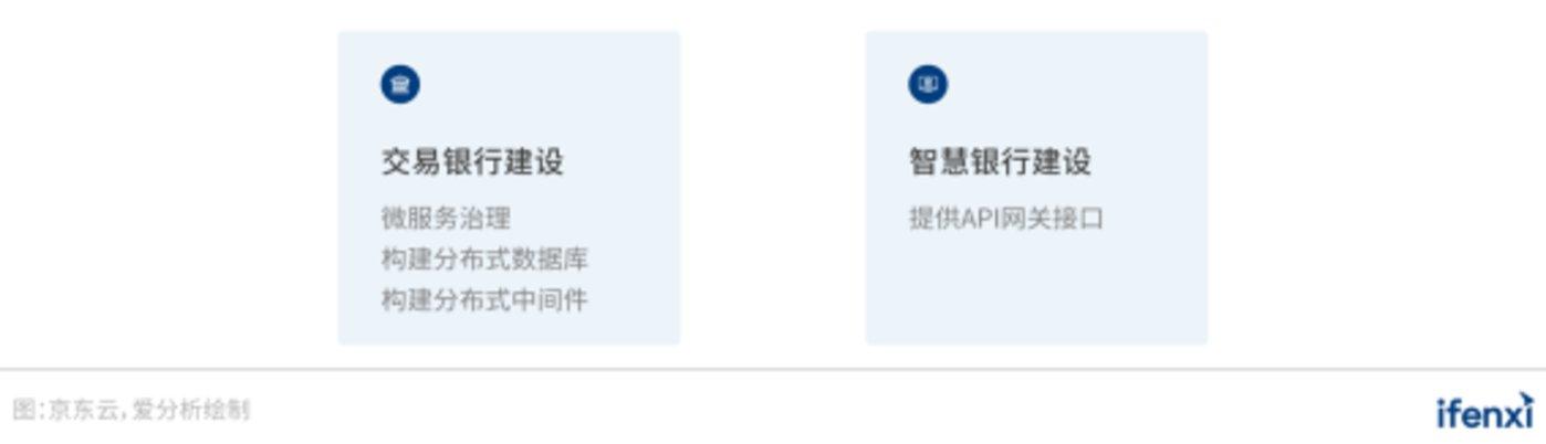 图 24:京东云数字化转型解决方案