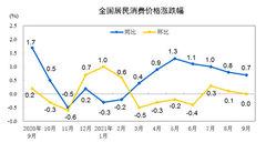 统计局:9月份居民消费价格同比上涨0.7%,环比持平