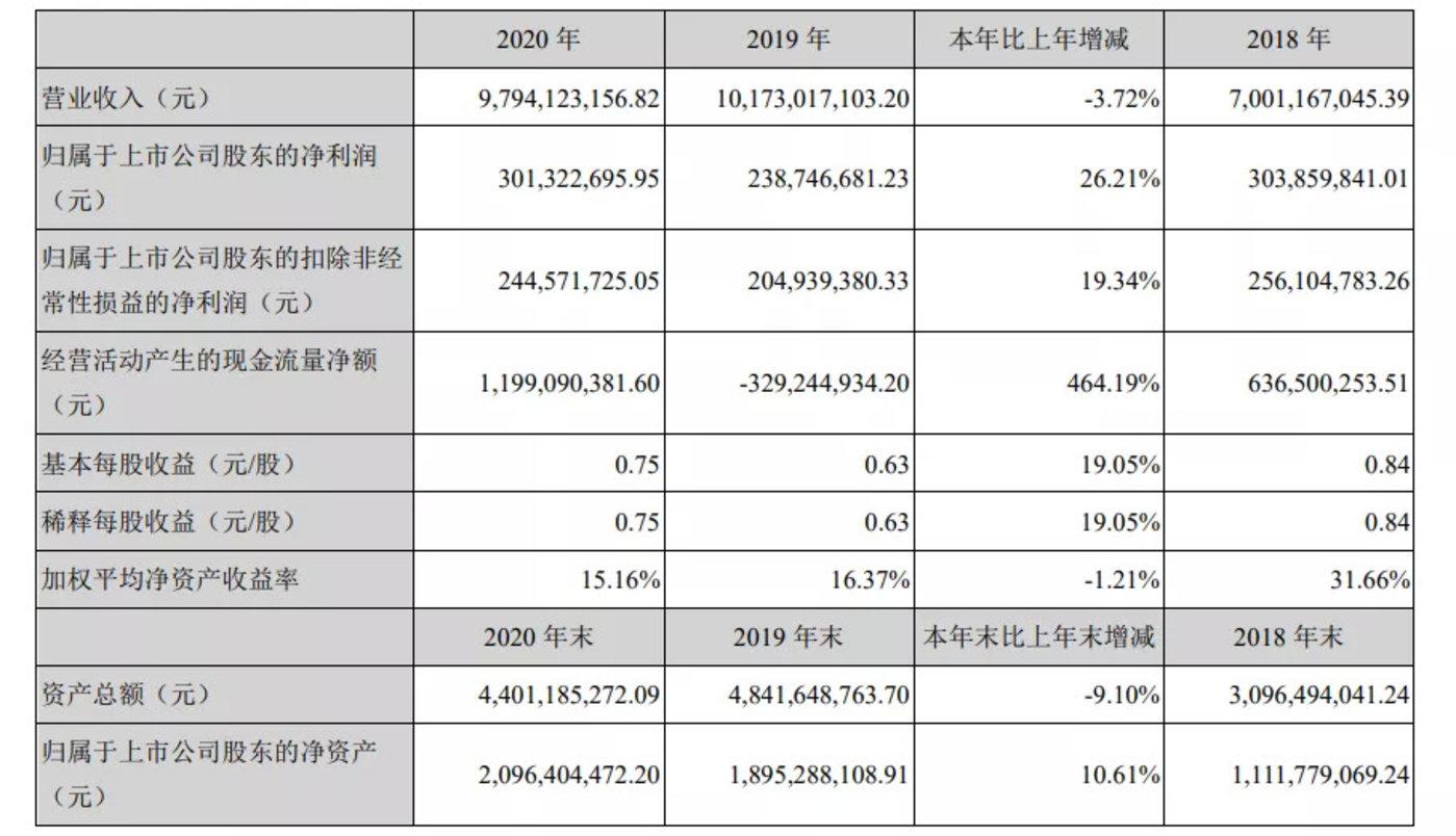 图:三只松鼠2020年财务报表(来源:三只松鼠2020年年度财务报告)