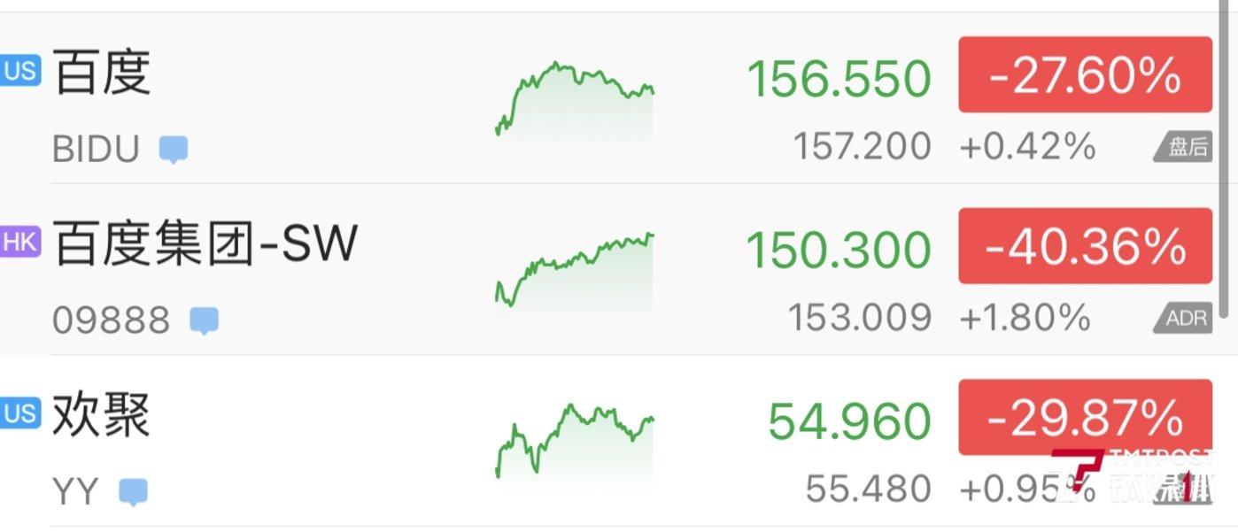 百度与欢聚股价、自年初至今跌幅对比图