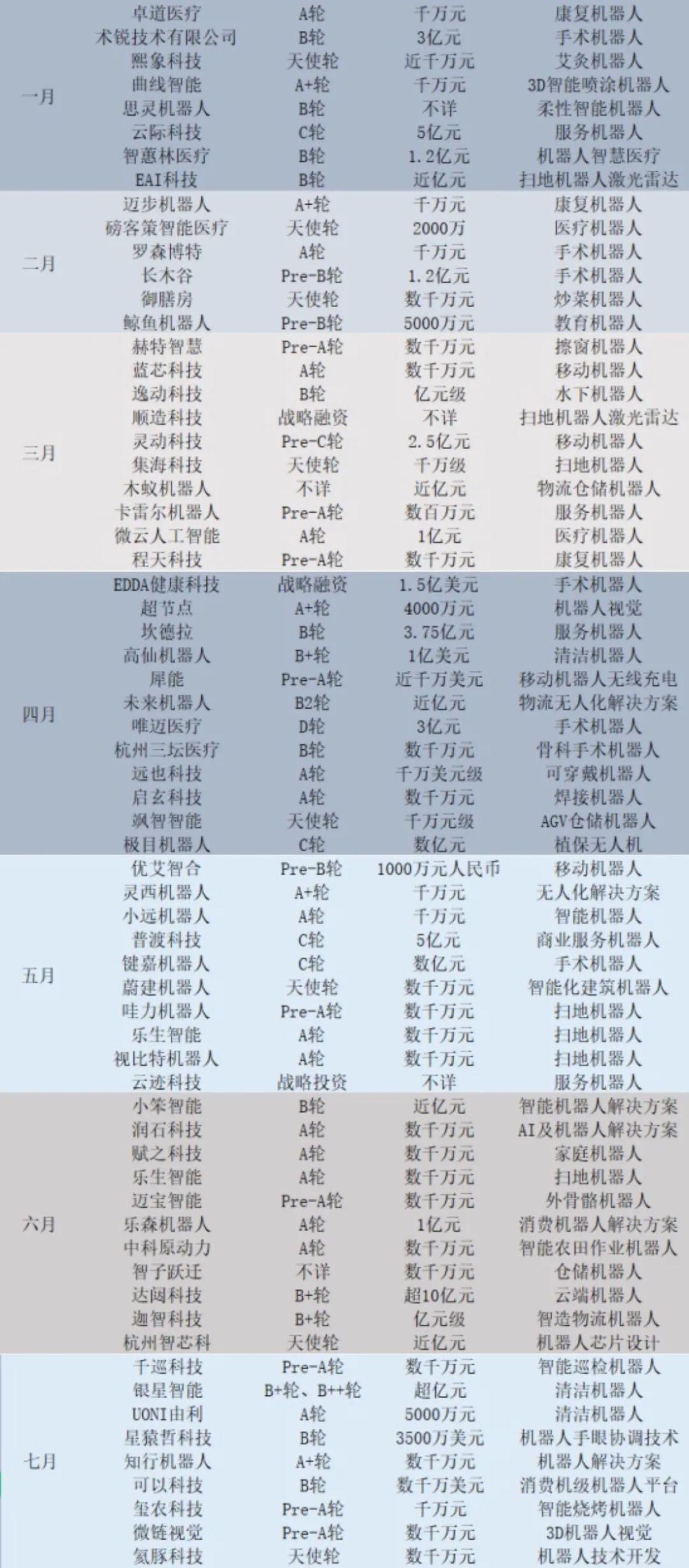(融资信息来自企查查,商业数据派整理)