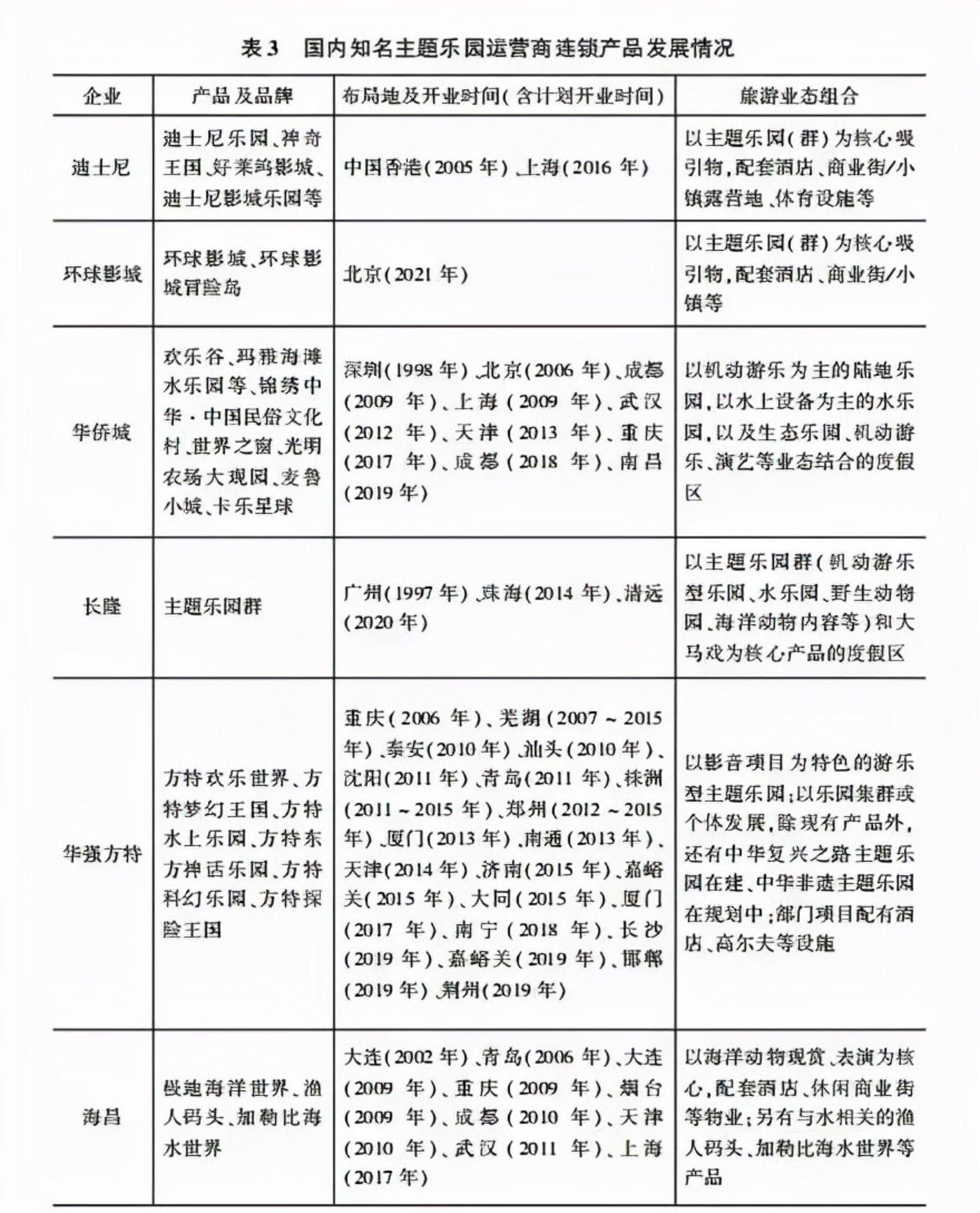 图源:中国社会科学院旅游研究中心
