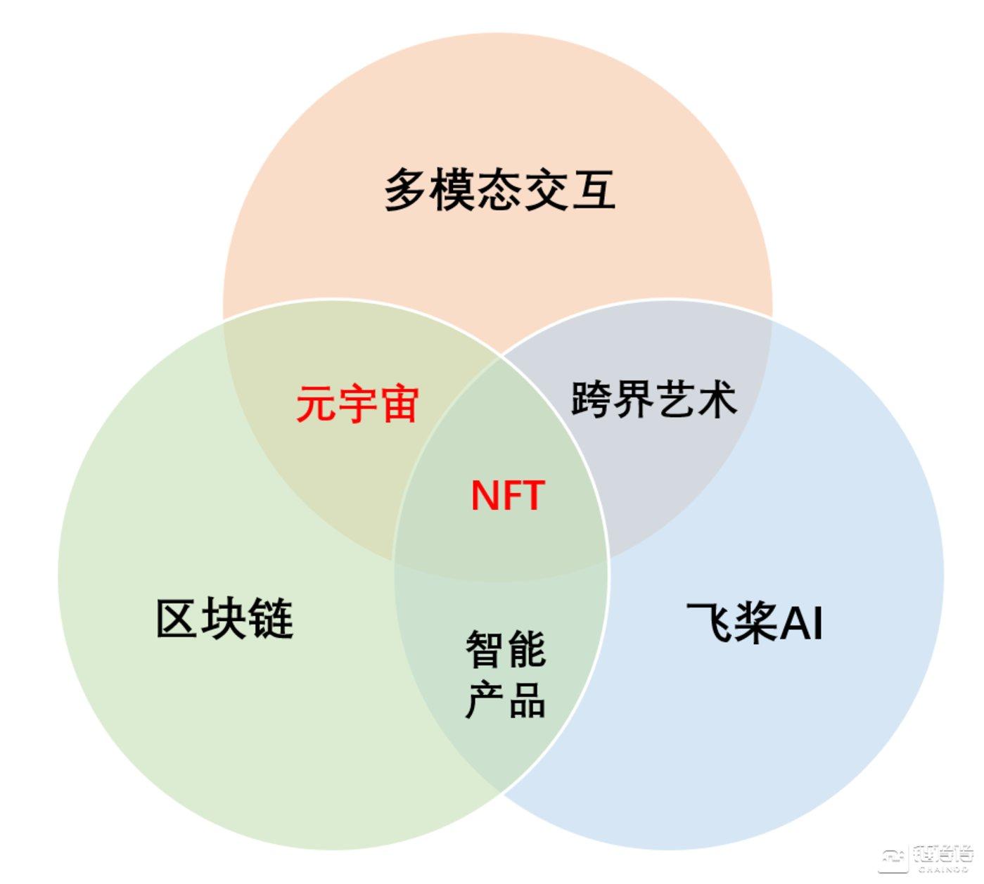 元宇宙&NFT艺术概念关系图谱